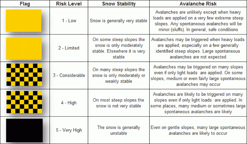 Avalanche Chart
